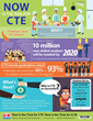 This new infographic from Goodheart-Willcox touts the power of CTE