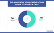 How Prepared Are Car Buyers?