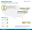 Housing Tides Index™ February 2017 - Market Health Decreases in 30 of the Top 41 Local U.S. Markets