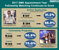 NRMP Report Shows 2017 Appointment Year for Fellowship