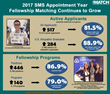 NRMP Report Shows 2017 Appointment Year for Fellowship Matches Largest on Record