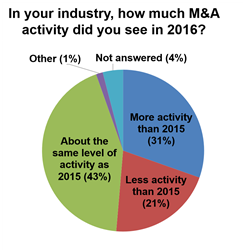43% of middle market executives reported the same level of M&A activity in 2016 as 2015 and 31% reported more M&A activity in 2016 than in 2015.