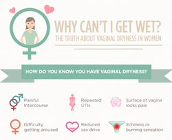 Vaginal Dryness in Women Infographic by Lubezilla