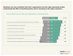 American Marketing Association Marketers Confidence Index