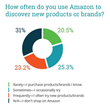 New Study from CPC Strategy Analyzes Amazon Consumer Behaviors