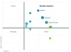 ImageX Media Top Drupal Development and top Design Agency.