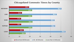 Chicagoland Commute Times by County