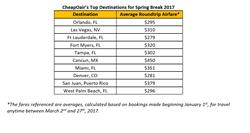 CheapOair's Top Destinations for Spring Break 2017
