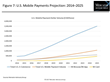 Can Mobile Payments Overcome Early Challenges and Increase Consumer Adoption?