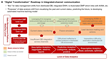 """Digital Transformation"" Road-map in Integrated-channel communication"