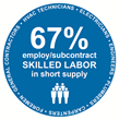 PRSM Report Identifies Top Challenges for Recruiting and Retaining FM Employees