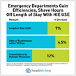 New Study Finds Accessing Patient Records in the HealthlinkNY Health Information Exchange (HIE) Improves Quality and Operational Efficiency