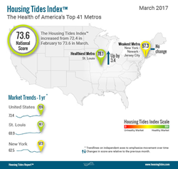 Housing Tides Index - National, March 2017