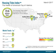 Housing Tides Index™ March 2017 - Market Health Increases in 33 of the Top 41 Local U.S. Markets