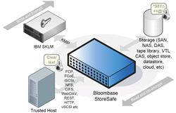 IBM SKLM Bloombase StoreSafe Integration