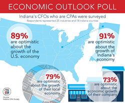 Indiana CPA Society Economic Outlook Survey
