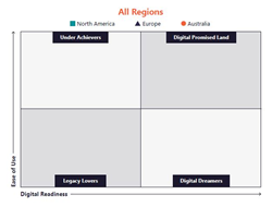 Avoka Digital Sales Readiness Matrix