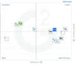 The Best Small-Business Cross-Channel Advertising Software According to G2 Crowd Spring 2017 Rankings, Based on User Reviews