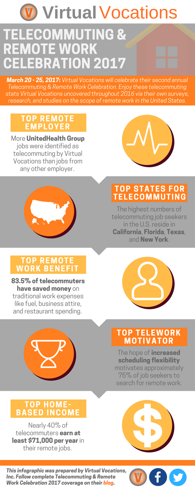 virtual vocations announces telecommuting and remote work virtual vocations announces 2017 telecommuting and remote work celebration
