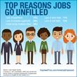 Survey Reveals Top Reasons Jobs Go Unfilled