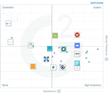 The Best Enterprise Digital Asset Management Software According to G2 Crowd Spring 2017 Rankings, Based on User Reviews