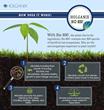 Soil Microbes in Holganix Bio 800+