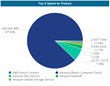 New Top 5 Spend by Product report helps users understand the highest contributors to cost