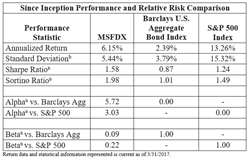 MSGI 5-Year Performance