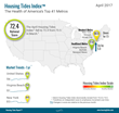 Housing Tides Index™ April 2017 - Market Health Falls with Rise in Construction Sector Unemployment