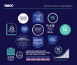DMCC Annual Results Highlights 2016