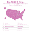 Top 10 Cities Reaping Benefits of LED Adoption