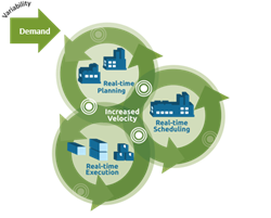 Synchronized Manufacturing Planning, Scheduling and Execution