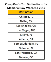 Top Destinations for Memorial Day Travel