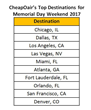 CheapOair Announces Top Memorial Day Weekend Destinations for 2017