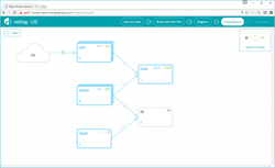 Skopos Continuous Deployment System