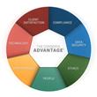 The ConServe Advantage®:  Ethics, compliance and Client satisfaction.