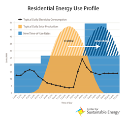 Center for Sustainable Energy Residential Energy Use Profile