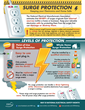 Surge Protection - Keeping your Electronics and Home Safe