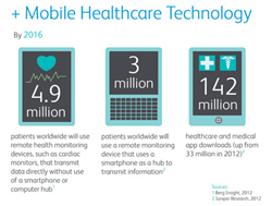 Mobile Healthcare Software Trends
