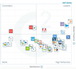 The Best Marketing Automation Software According to G2 Crowd Spring 2017 Rankings, Based on User Reviews
