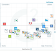 The Best Small-Business Marketing Automation Software According to G2 Crowd Spring 2017 Rankings, Based on User Reviews