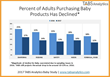 U.S. Baby Products Market Down $3 Billion and Online Sales Drop Five Percent from 2016 Levels, TABS Analytics Finds