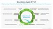 Bioclinica Agile RTSM:Delivering Transformational Efficiencies from Concept to Closeout