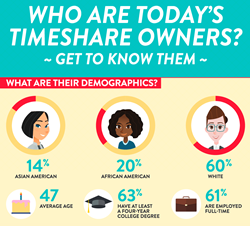 Owners study infographic
