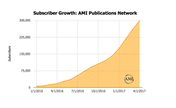 Subscriber Growth: AMI Publications Network