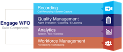 Call Recording and Workforce Optimization