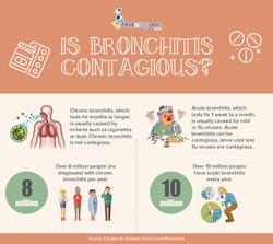 Bronchitis Contagious