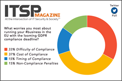 ITSPmagazine Twitter Poll: Cost and Complexity Concerns for GDPR Compliance