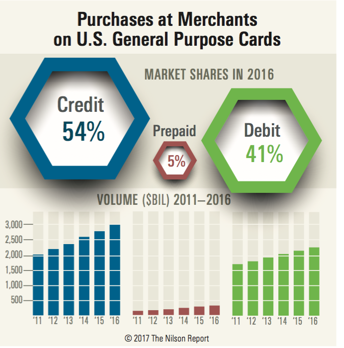 Spending at Merchants on U.S. Cards Up 7.0% in 2016 The ...