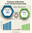 Spending at Merchants on U.S. Cards Up 7.0% in 2016 The Nilson Report Releases Purchase Volume Data for Credit, Debit, and Prepaid Cards